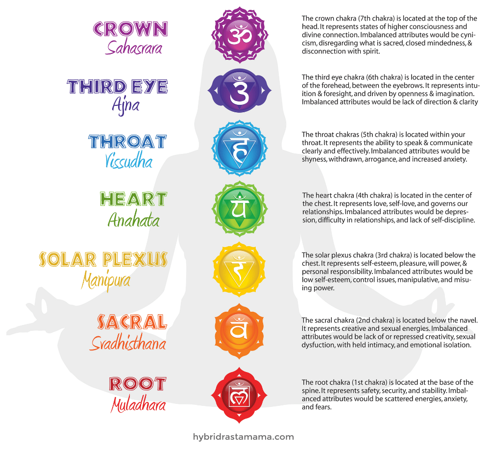 An infographic showing how to open chakras in children